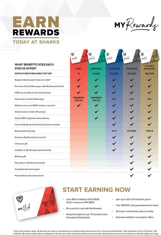 My Rewards Matrix Southport Sharks