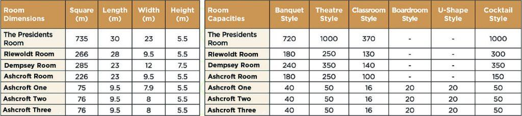 Sharks Events Centre Floor Plan Specs